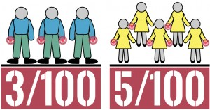 Men vs. women - CTS statistics